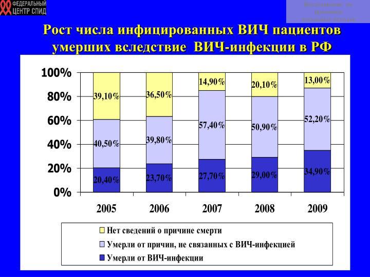 Рост числа инфицированных ВИЧ пациентов умерших вследствие  ВИЧ-инфекции в РФ