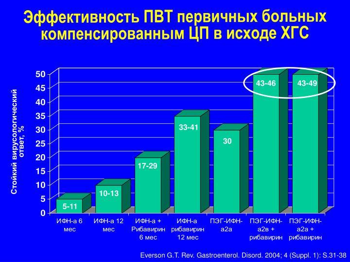 Эффективность ПВТ первичных больных компенсированным ЦП в исходе ХГС