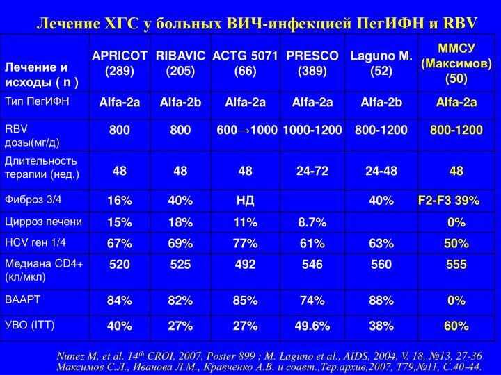 Лечение ХГС у больных ВИЧ-инфекцией ПегИФН и