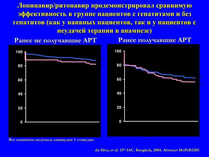 Лопинавир/ритонавир продемонстрировал сравнимую эффективность в группе пациентов с гепатитами и без гепатитов (как у наивных пациентов, так и у пациентов с неудачей терапии в анамнезе)