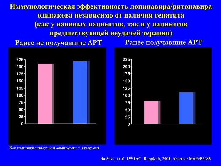 Иммунологическая эффективность лопинавира/ритонавира одинакова независимо от наличия гепатита