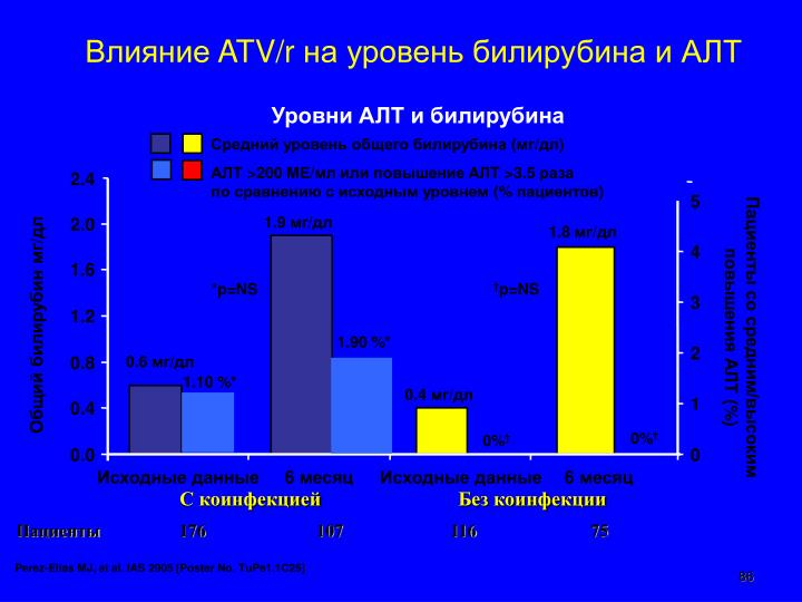 Средний уровень общего билирубина