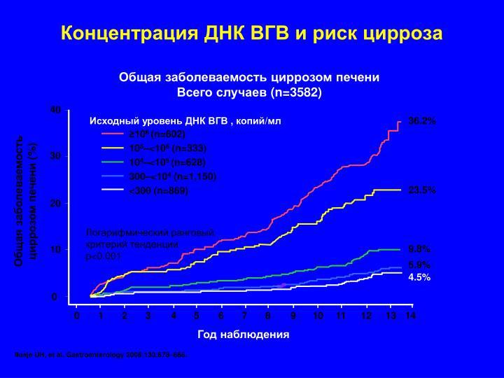Концентрация ДНК ВГВ и риск цирроза