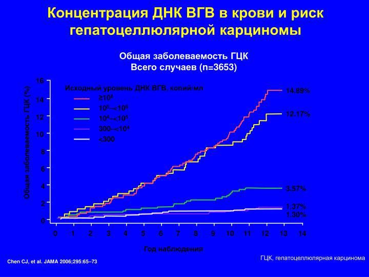 Концентрация ДНК ВГВ в крови и риск гепатоцеллюлярной карциномы