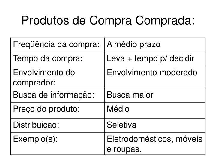 Produtos de Compra Comprada:
