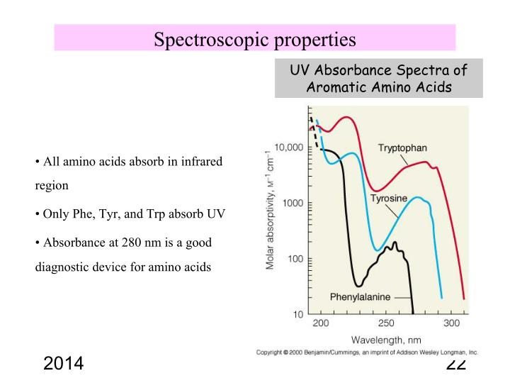 Spectroscopic properties