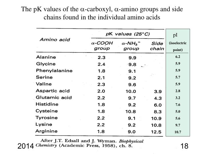The pK values of the