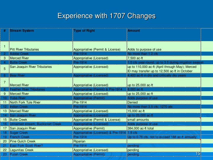 Experience with 1707 Changes