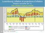 luxembourg inflation et projections d inflation inflation annuelle en une inflation toujours lev e