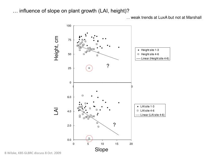 … influence of slope on plant growth (LAI, height)?