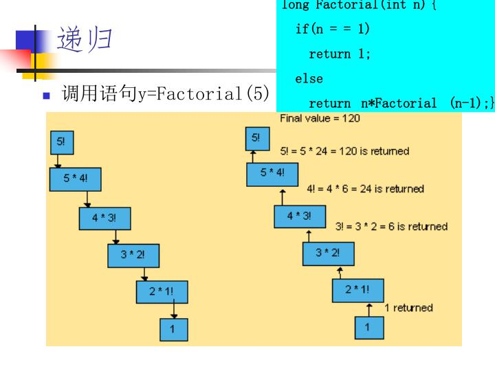 long Factorial(int n)	{