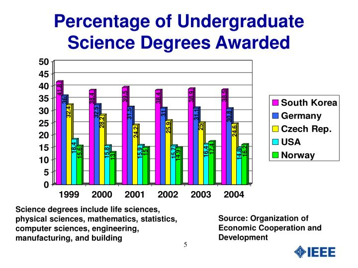 Percentage of Undergraduate