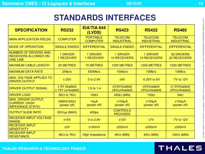 STANDARDS INTERFACES