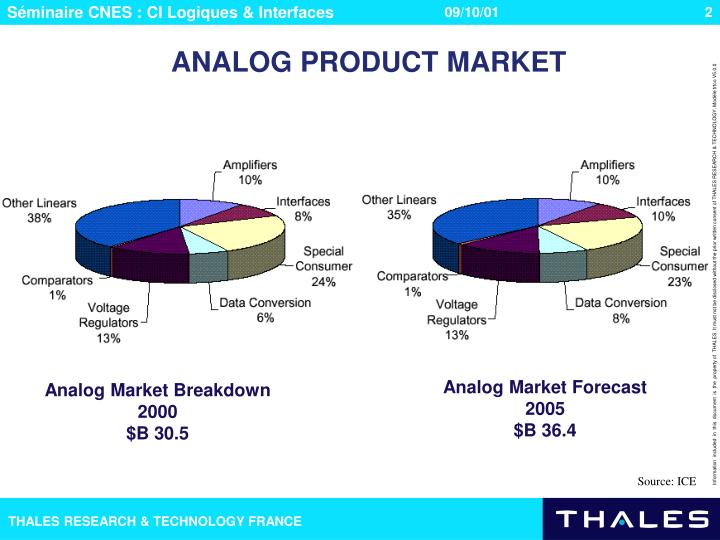 ANALOG PRODUCT MARKET