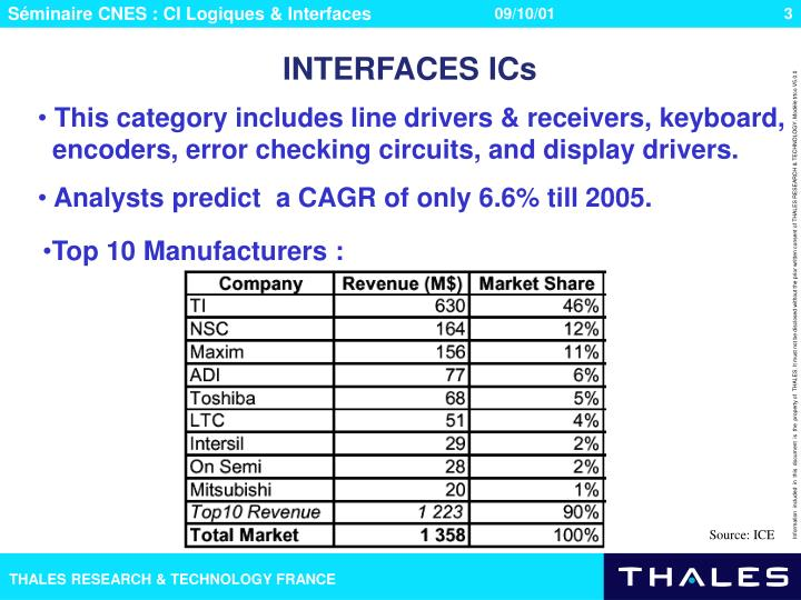 INTERFACES ICs