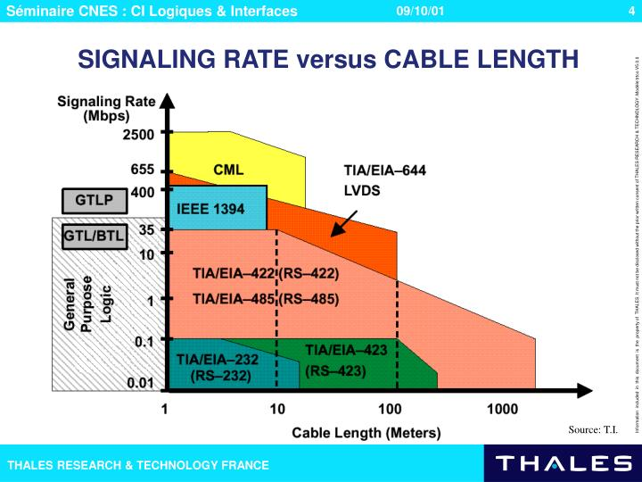 SIGNALING RATE versus CABLE LENGTH