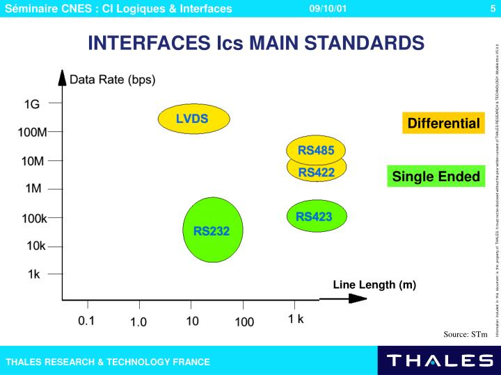 INTERFACES Ics MAIN STANDARDS
