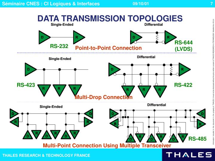 DATA TRANSMISSION TOPOLOGIES