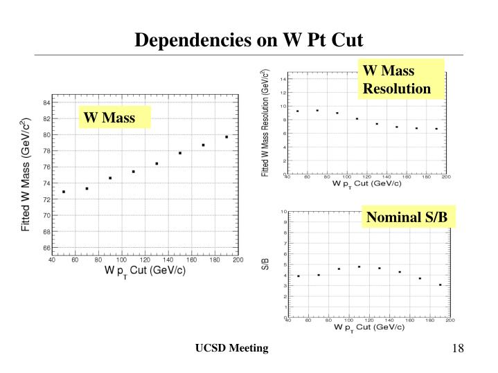Dependencies on W Pt Cut