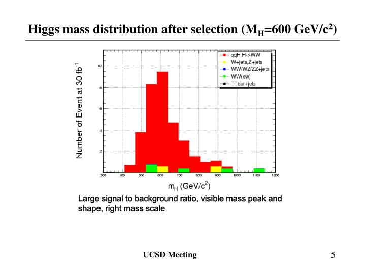 Higgs mass distribution after selection (M