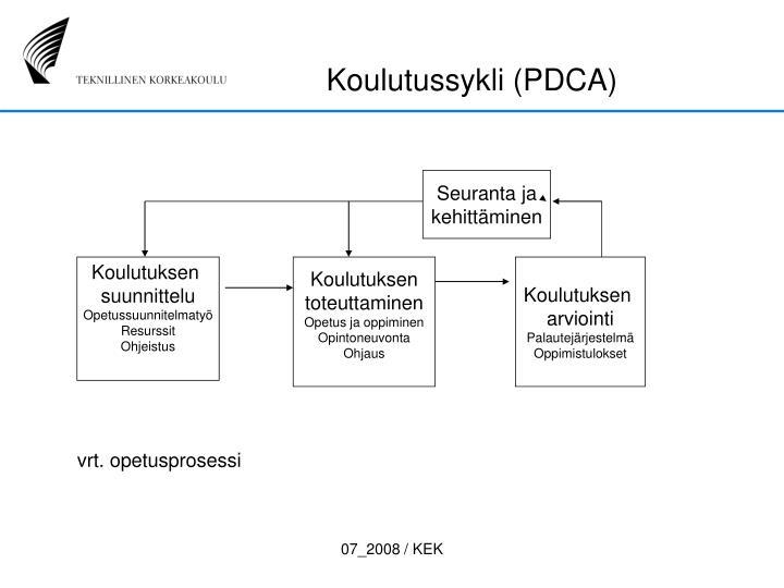 Koulutussykli (PDCA)