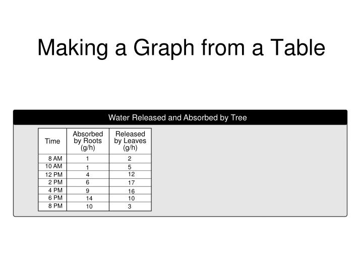 Making a Graph from a Table
