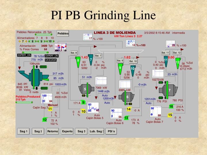 PI PB Grinding Line