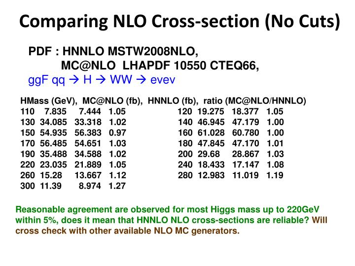 Comparing NLO Cross-section (No Cuts)