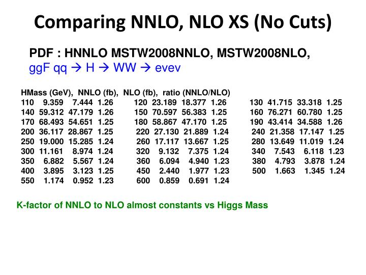 Comparing NNLO, NLO XS (No Cuts)