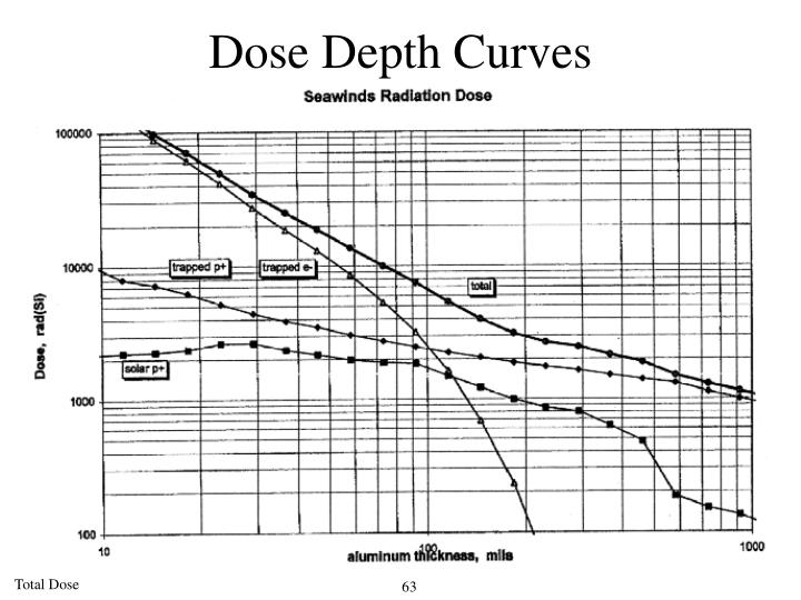 Dose Depth Curves