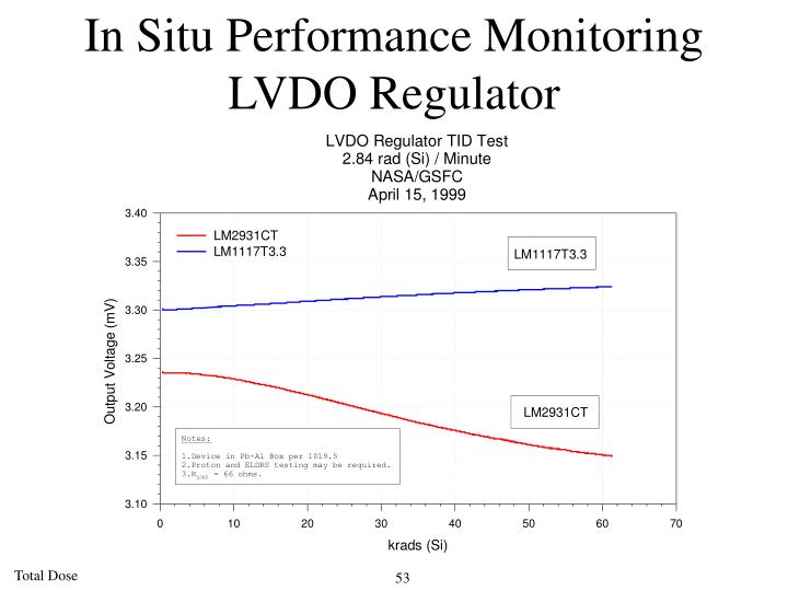 In Situ Performance Monitoring