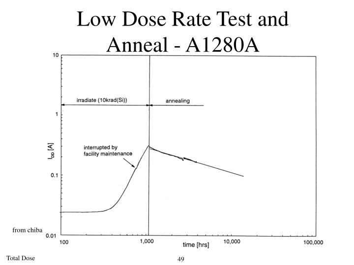 Low Dose Rate Test and
