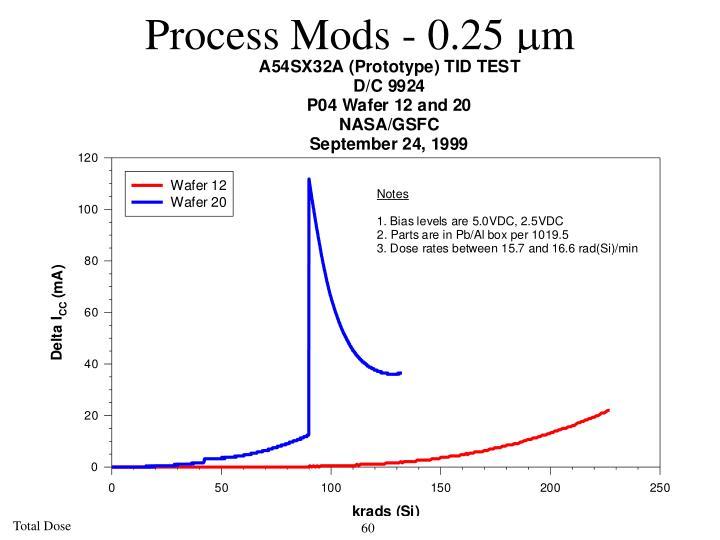 Process Mods - 0.25