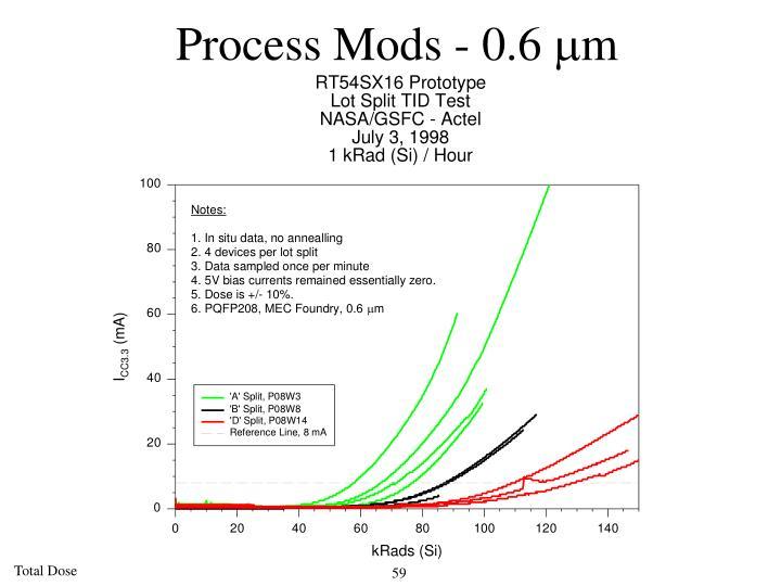 Process Mods - 0.6