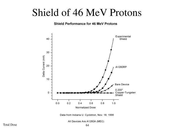 Shield of 46 MeV Protons