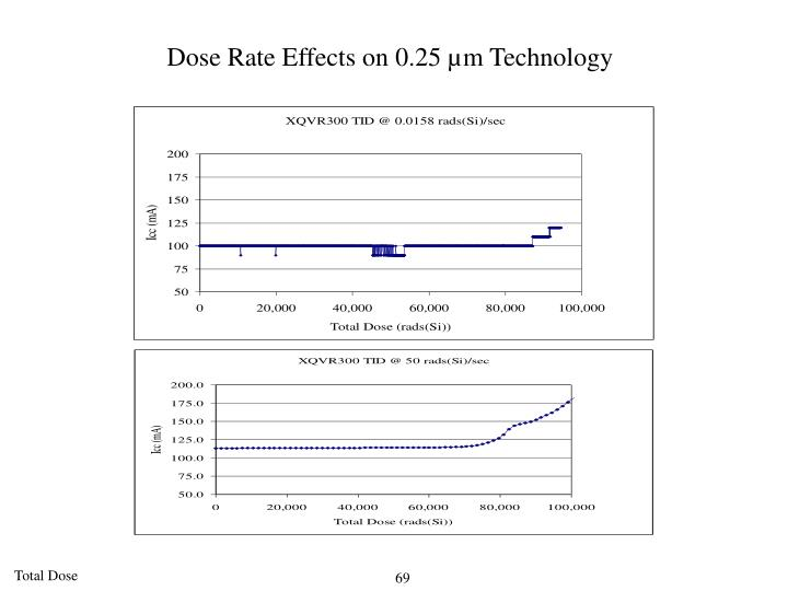Dose Rate Effects on 0.25 µm Technology