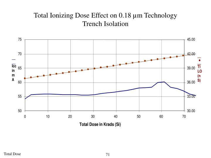 Total Ionizing Dose Effect on 0.18 µm Technology