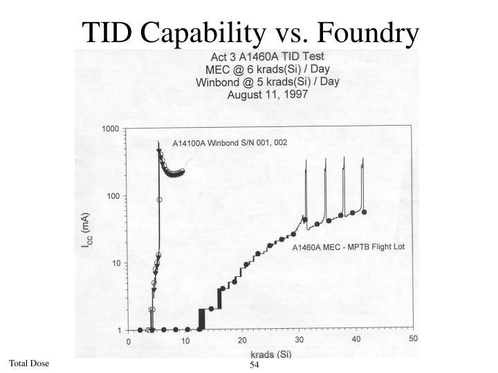 TID Capability vs. Foundry