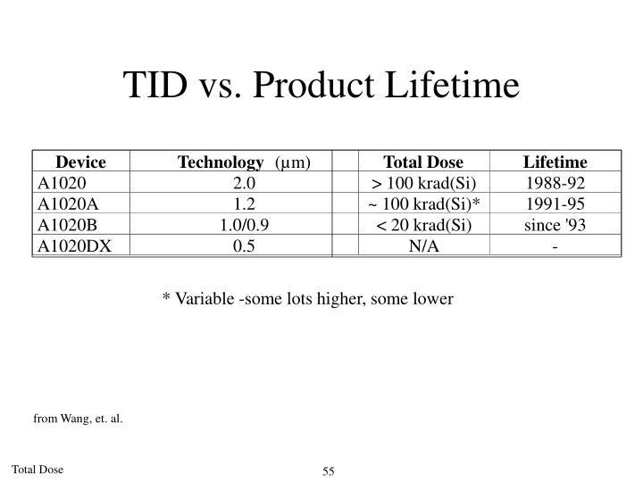 TID vs. Product Lifetime