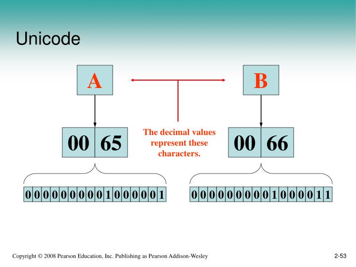 The decimal values