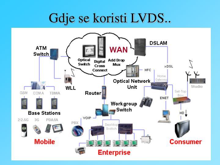 Gdje se koristi LVDS..