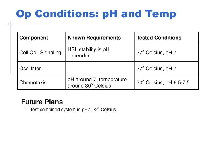 Op Conditions: pH and Temp