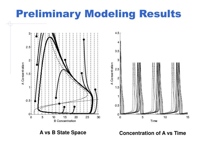 Preliminary Modeling Results