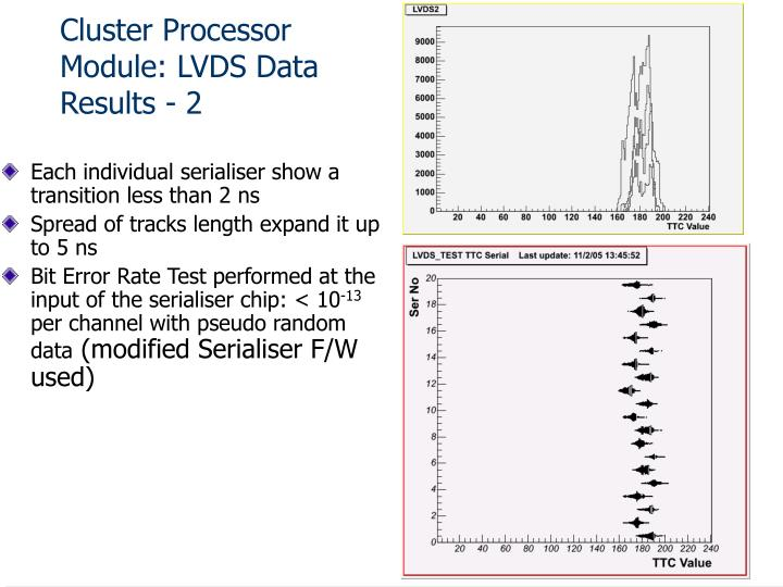 Cluster Processor Module: LVDS Data Results - 2