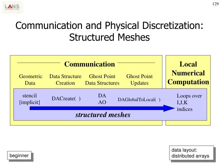 Communication and Physical Discretization: