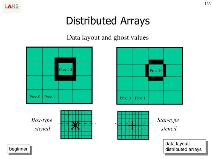 Distributed Arrays