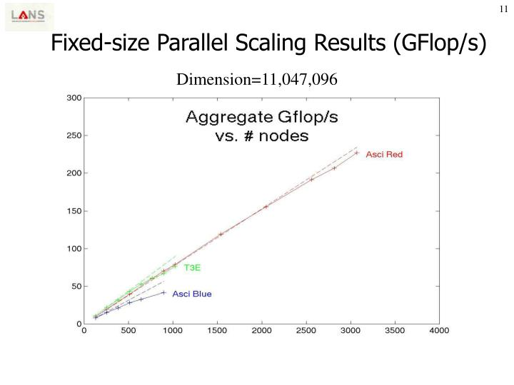 Fixed-size Parallel Scaling Results (GFlop/s)