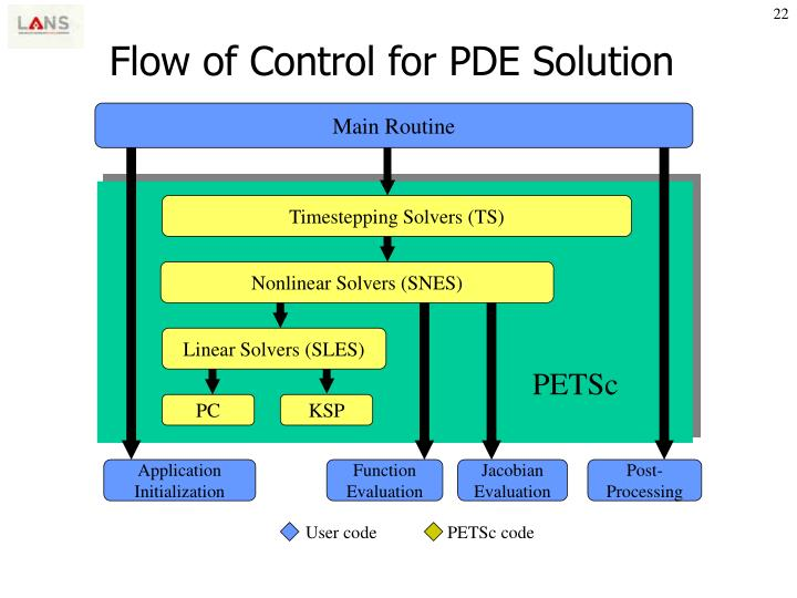 Flow of Control for PDE Solution