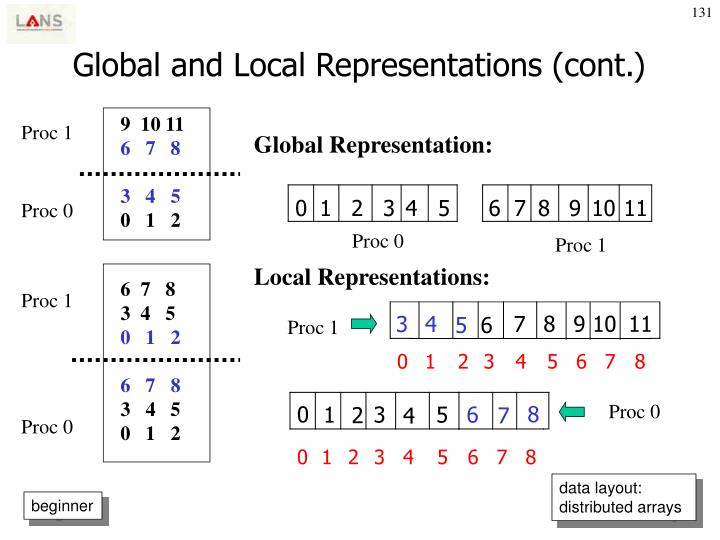 Global and Local Representations (cont.)
