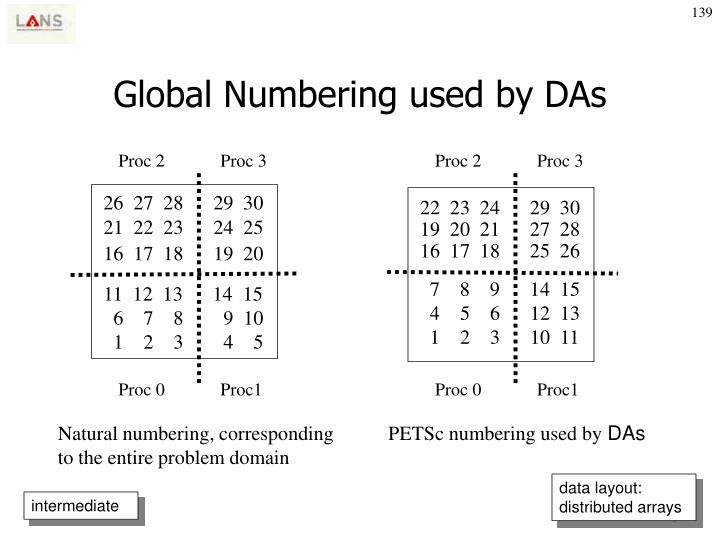 Global Numbering used by DAs